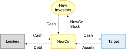 LBO Structure