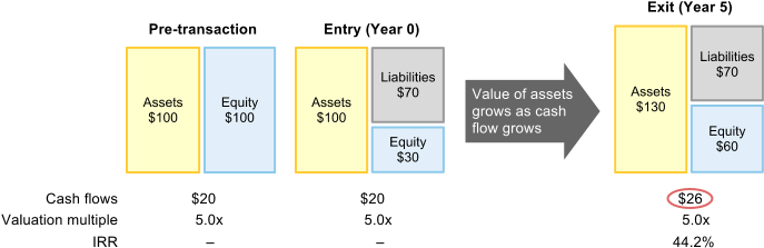 Value Creation in an LBO