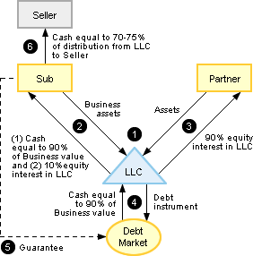 leveraged partnership structure