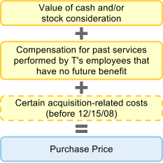 Purchase Price Allocation I